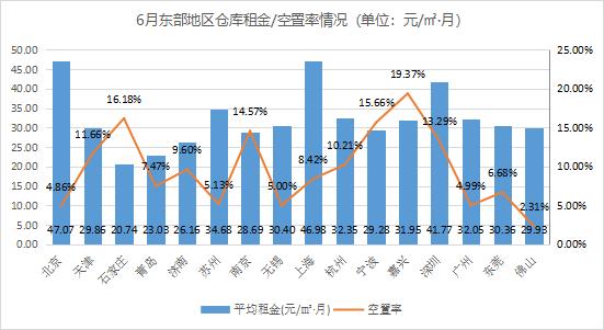 2021年6月中国通用仓储市场动态报告